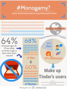 #monogamy infographic